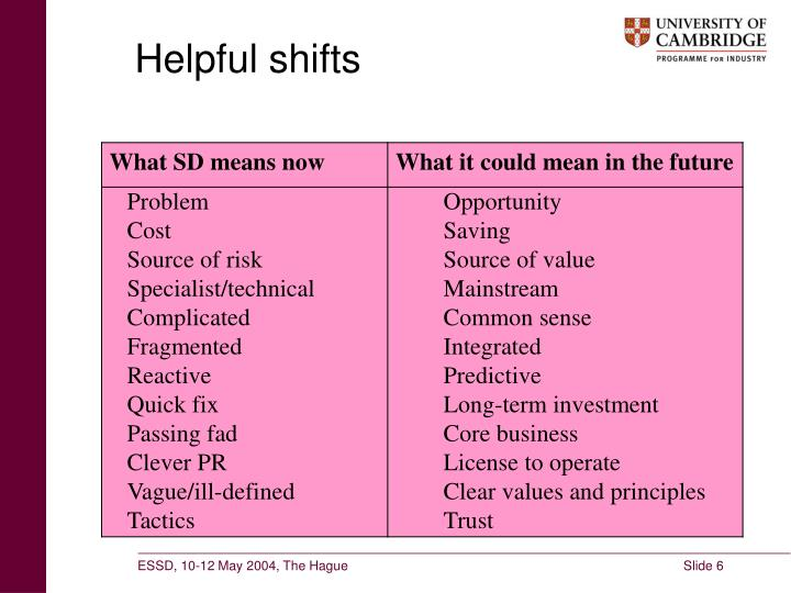 Helpful shifts