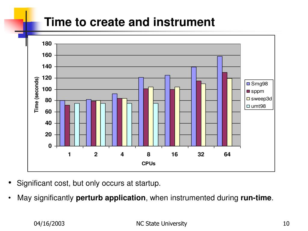 Time to create and instrument