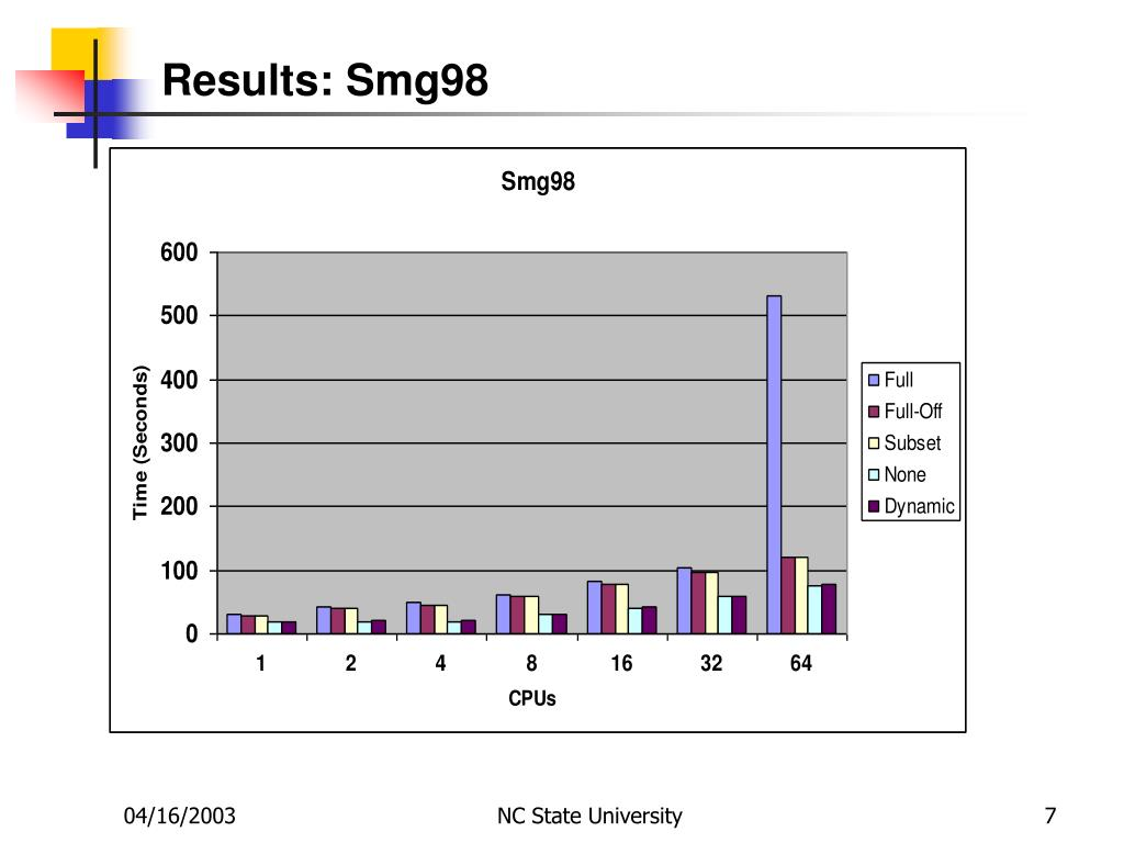 Results: Smg98