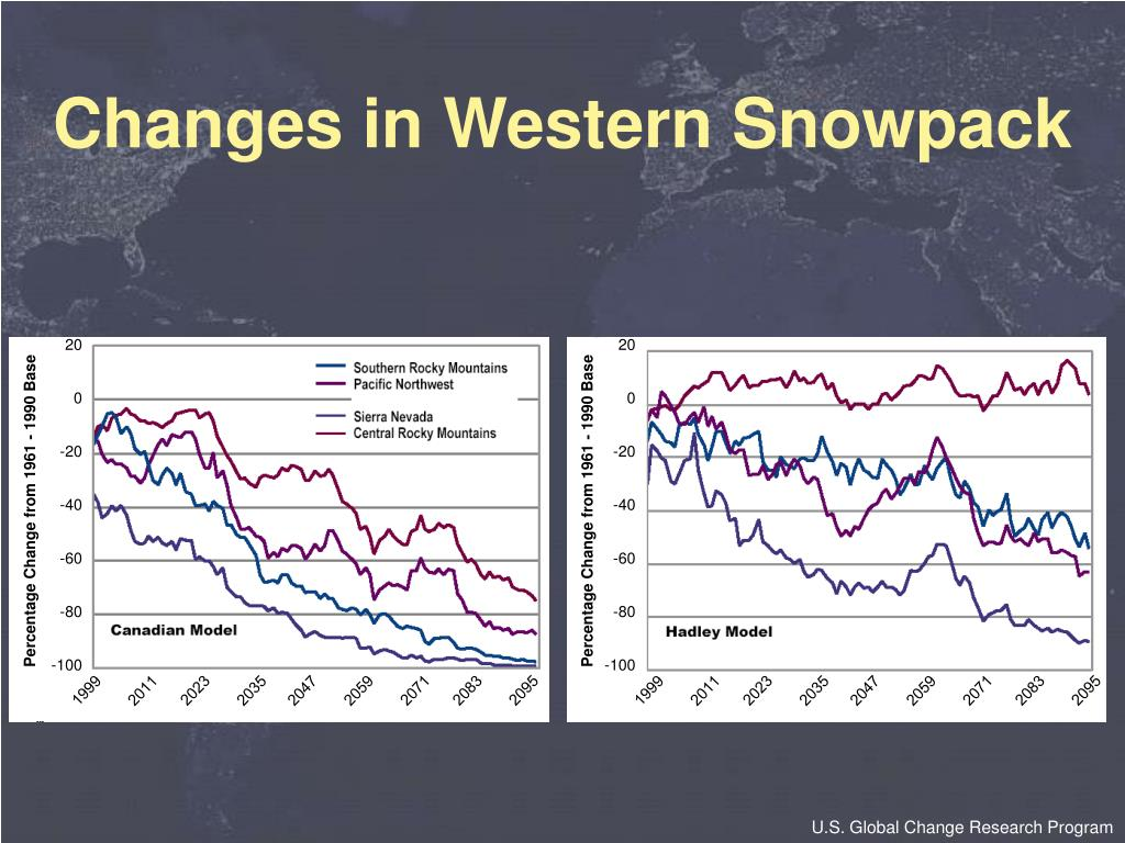 Changes in Western Snowpack