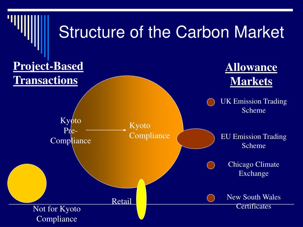 Structure of the Carbon Market