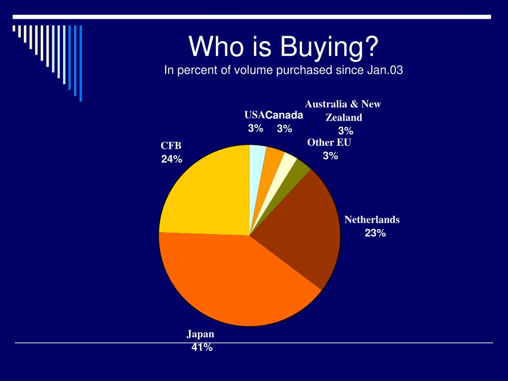 Who is Buying?