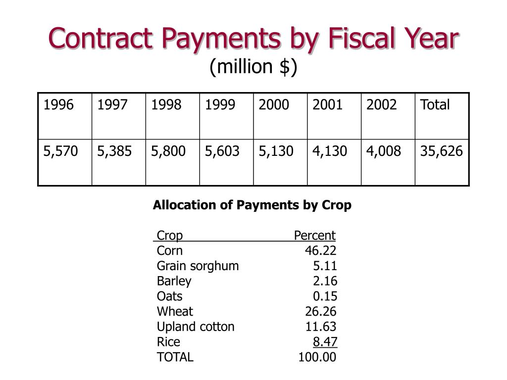 Contract Payments by Fiscal Year