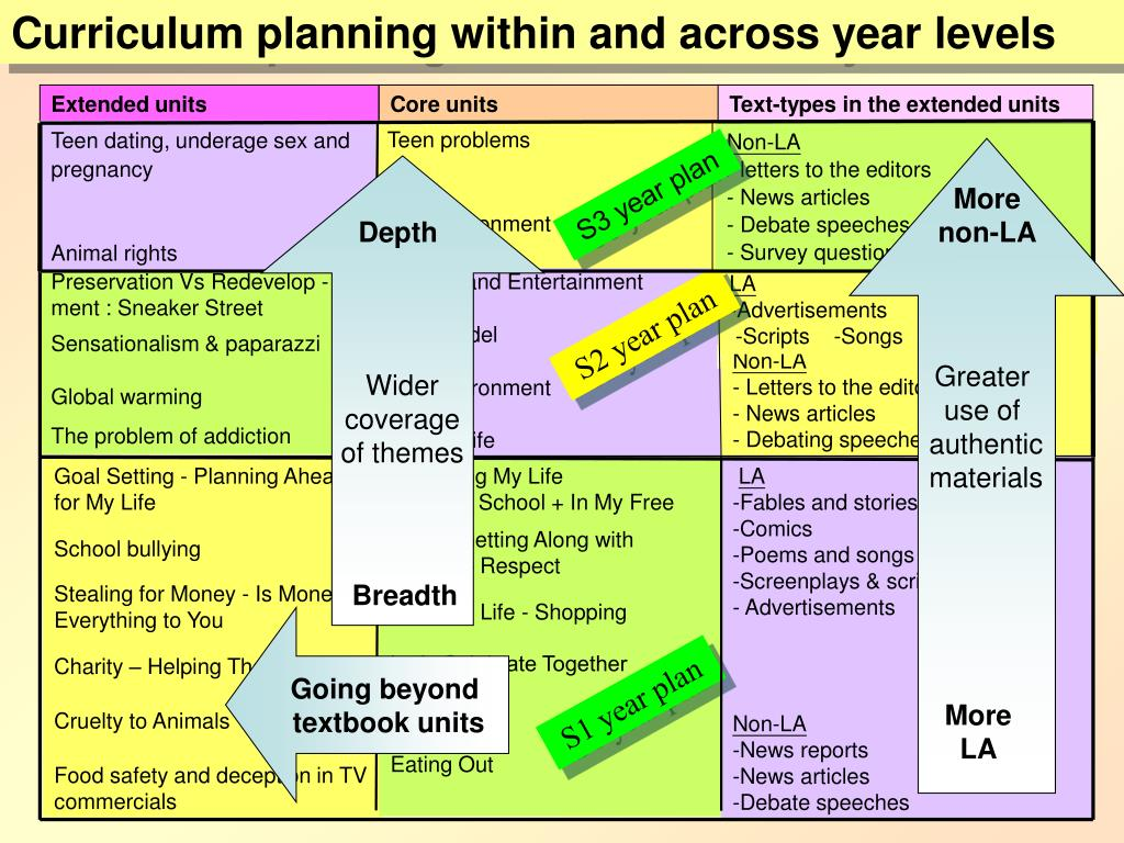 Curriculum planning within and across year levels