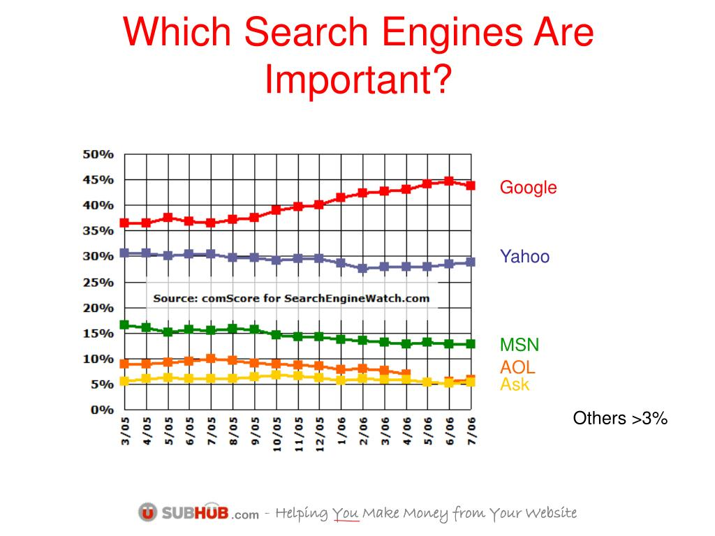 Which Search Engines Are Important?