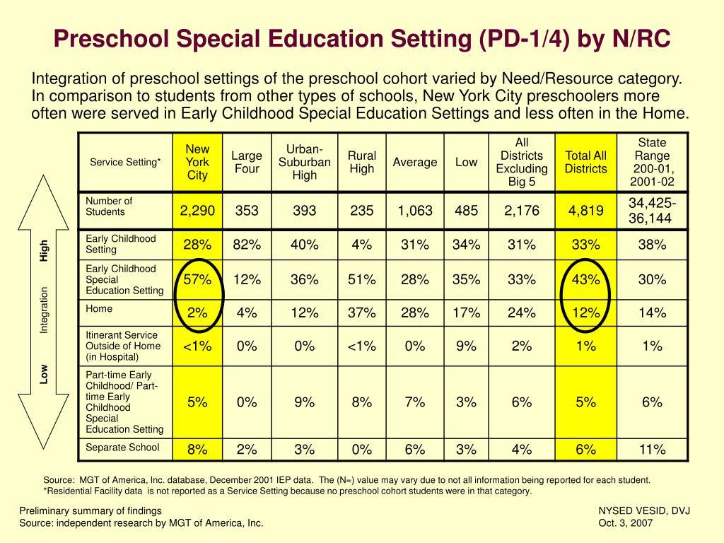 Preschool Special Education Setting (PD-1/4) by N/RC