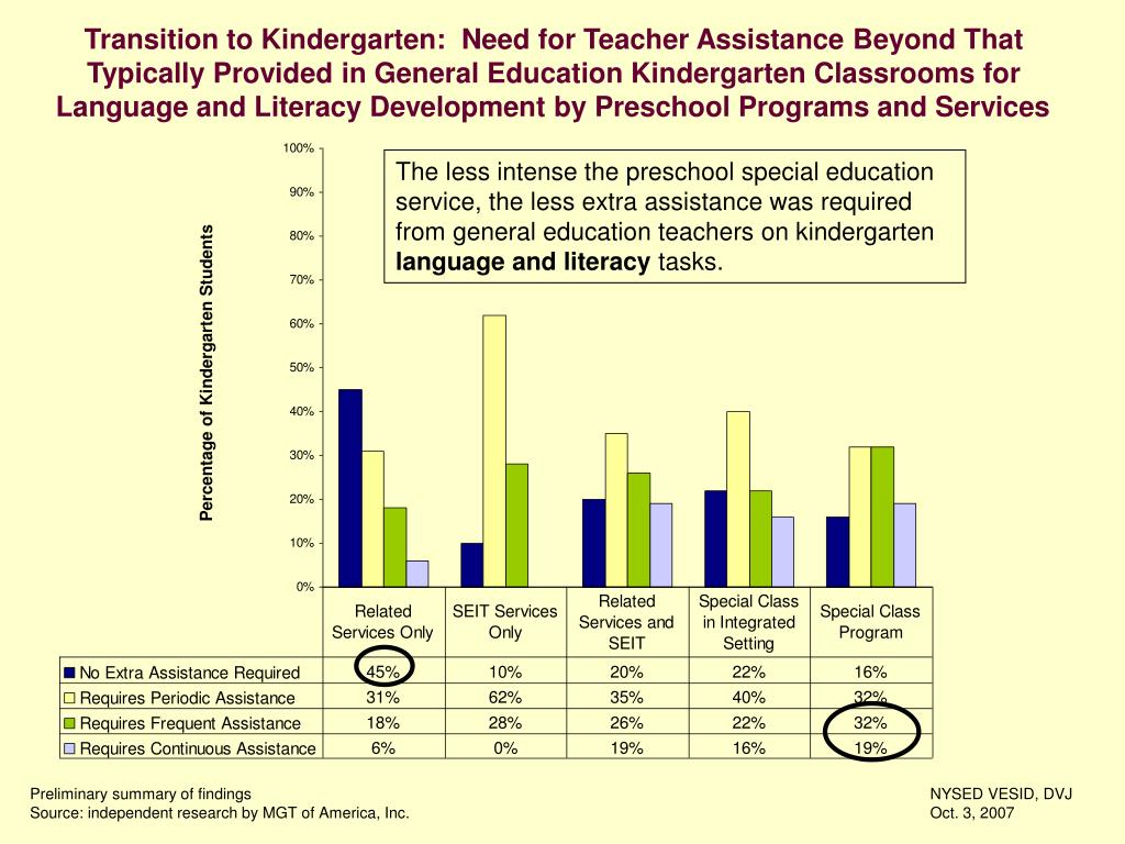 Transition to Kindergarten:  Need for Teacher Assistance Beyond That Typically Provided in General Education Kindergarten Classrooms for Language and Literacy Development by Preschool Programs and Services
