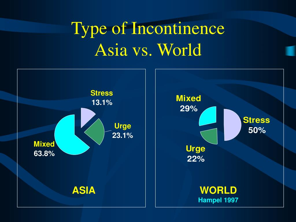 Type of Incontinence