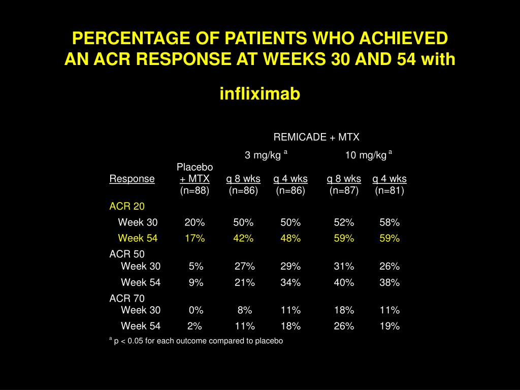 PERCENTAGE OF PATIENTS WHO ACHIEVED