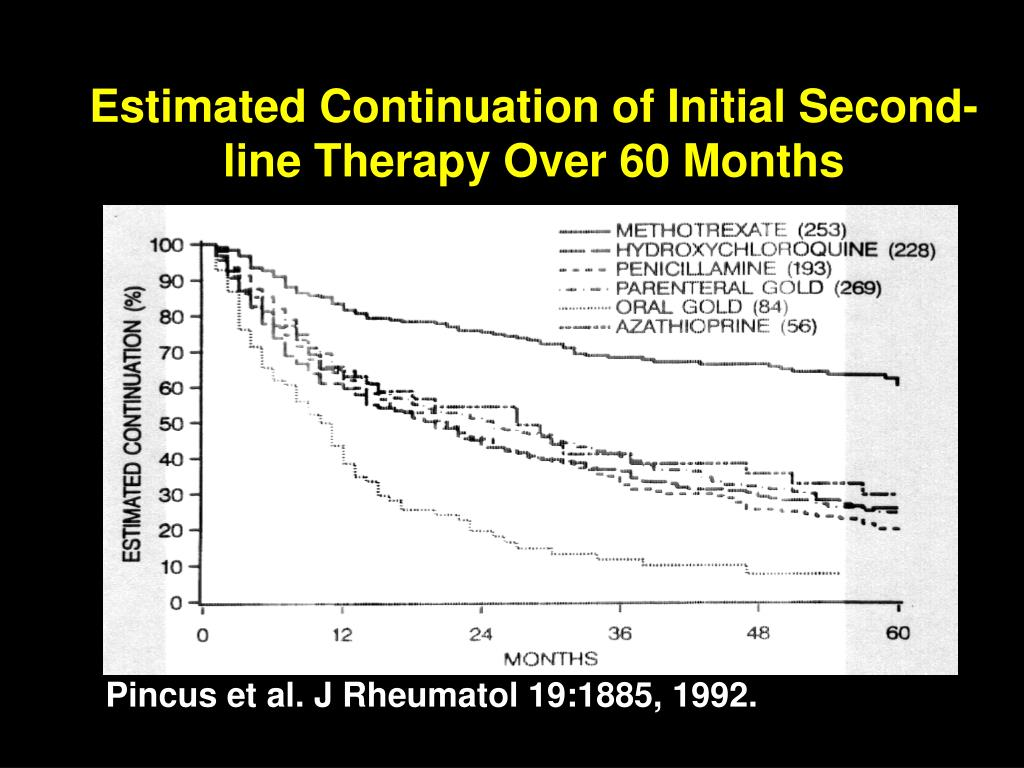 Estimated Continuation of Initial Second-line Therapy Over 60 Months
