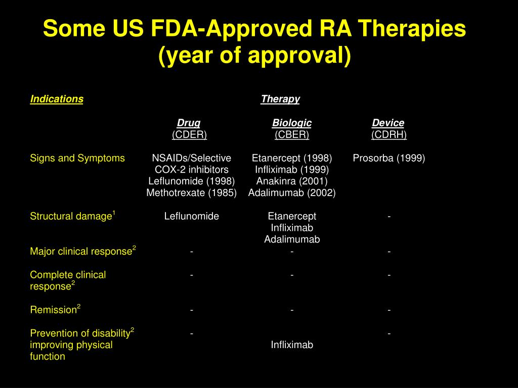 Some US FDA-Approved RA Therapies (year of approval)