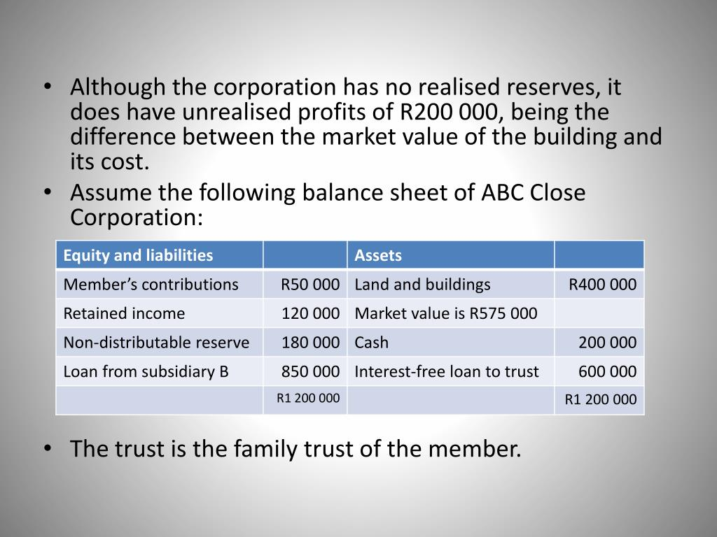 Although the corporation has no realised reserves, it does have unrealised profits of R200 000, being the difference between the market value of the building and its cost.