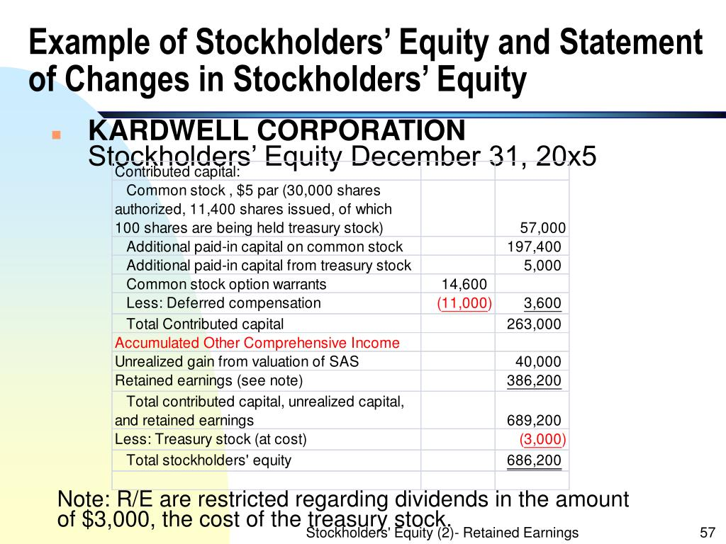 Example of Stockholders' Equity and Statement of Changes in Stockholders' Equity