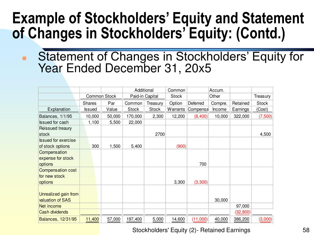Example of Stockholders' Equity and Statement of Changes in Stockholders' Equity: (Contd.)
