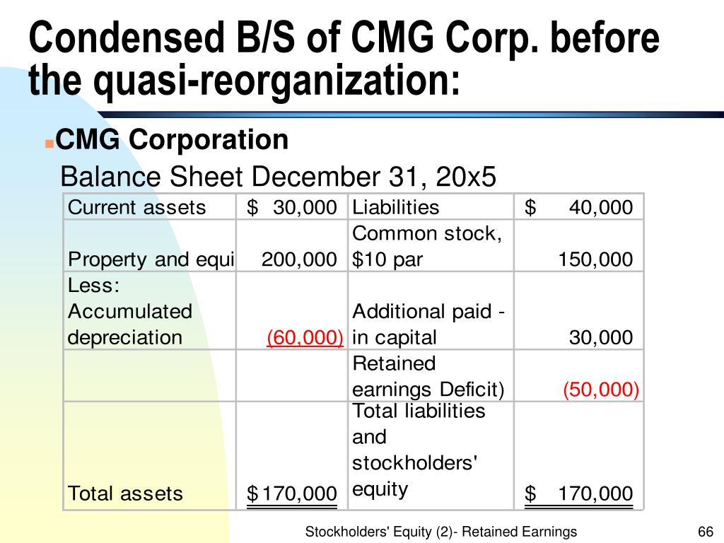 Condensed B/S of CMG Corp. before the quasi-reorganization: