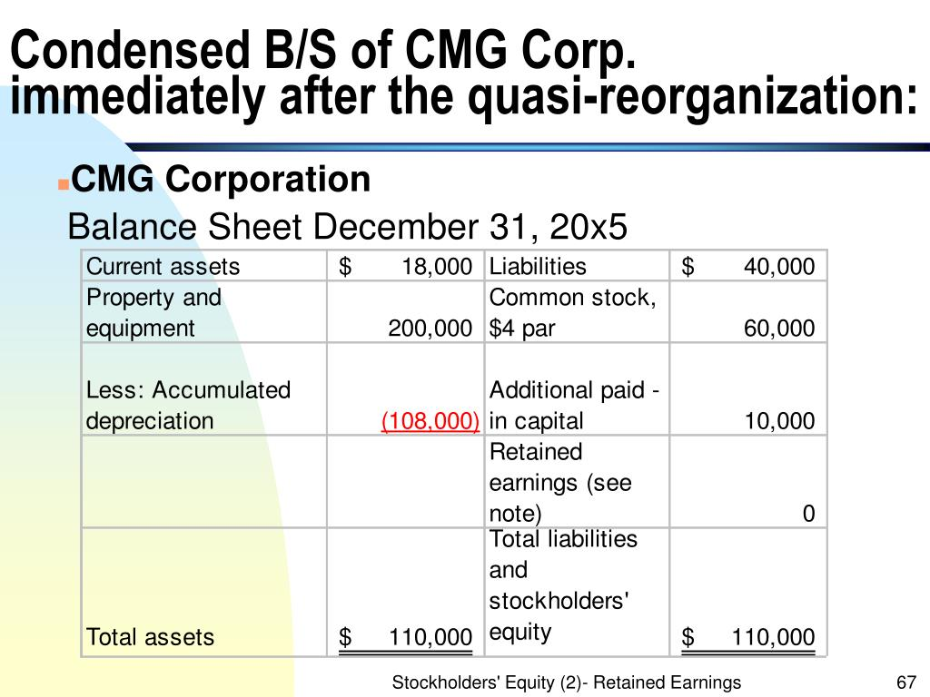 Condensed B/S of CMG Corp.