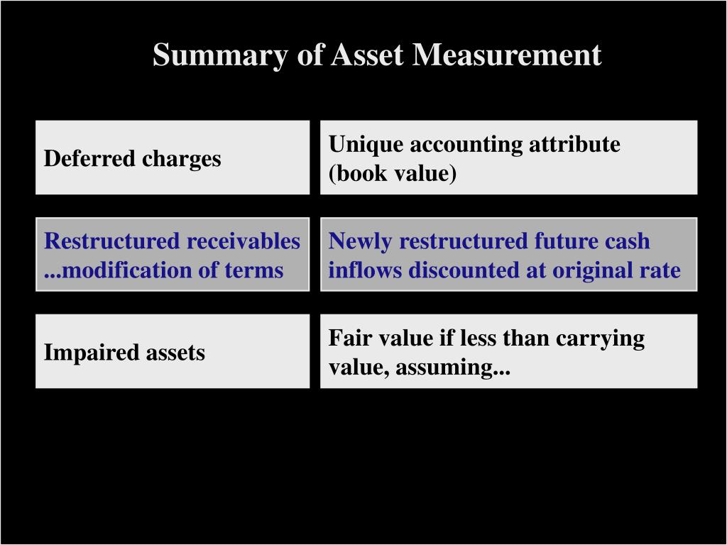 Summary of Asset Measurement