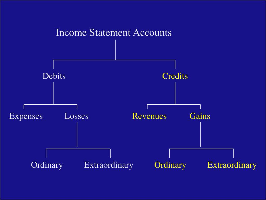 Income Statement Accounts