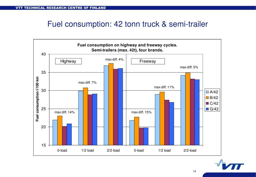 Fuel consumption: 42 tonn truck & semi-trailer