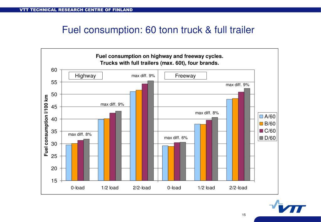Fuel consumption: 60 tonn truck & full trailer