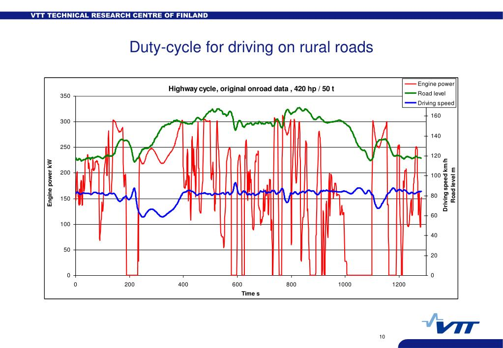 Duty-cycle for driving on rural roads