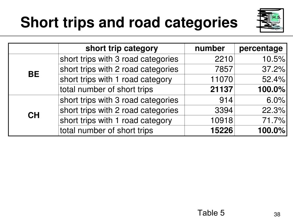 Short trips and road categories