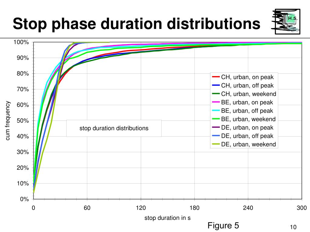 Stop phase duration distributions