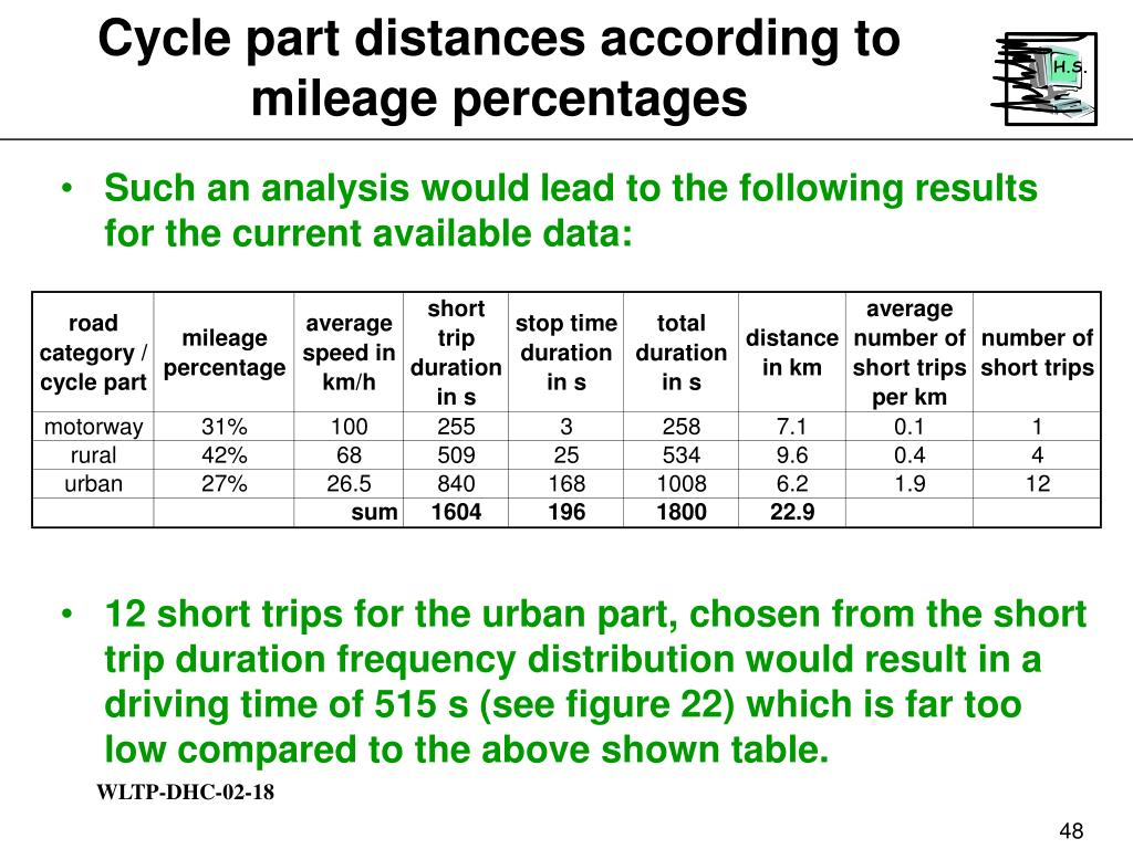 Cycle part distances according to mileage percentages