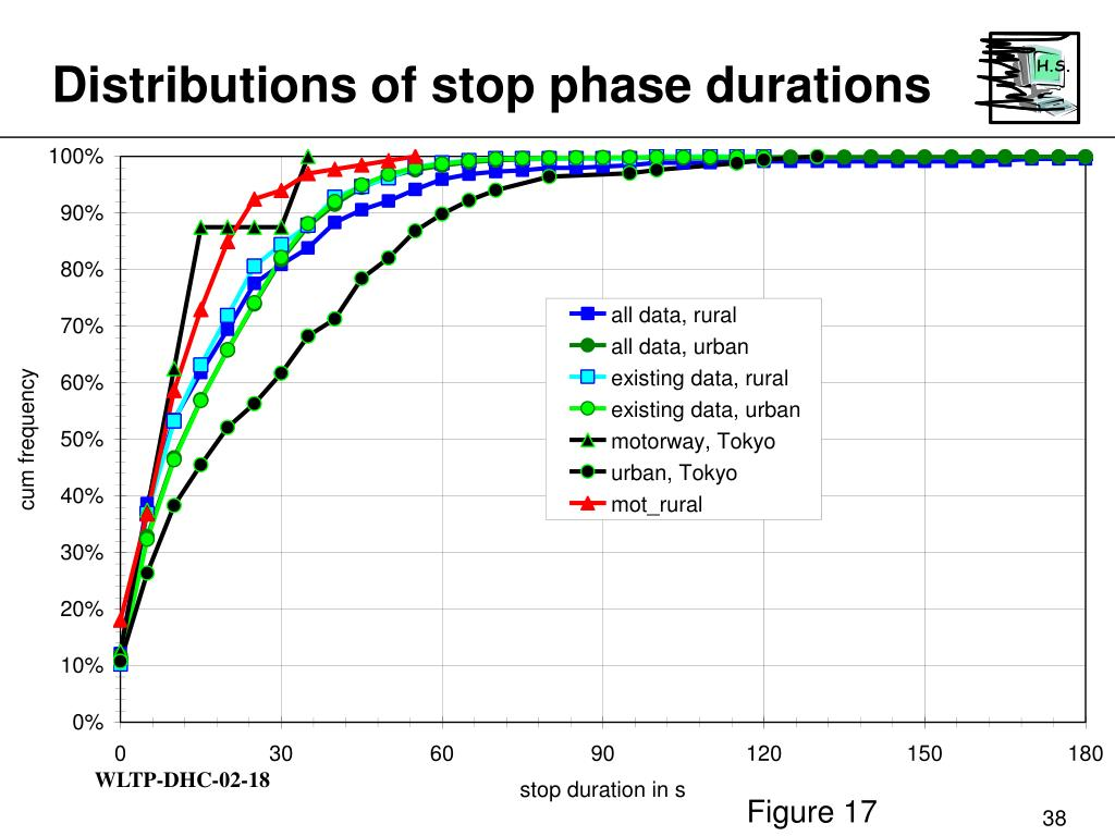 Distributions of stop phase durations