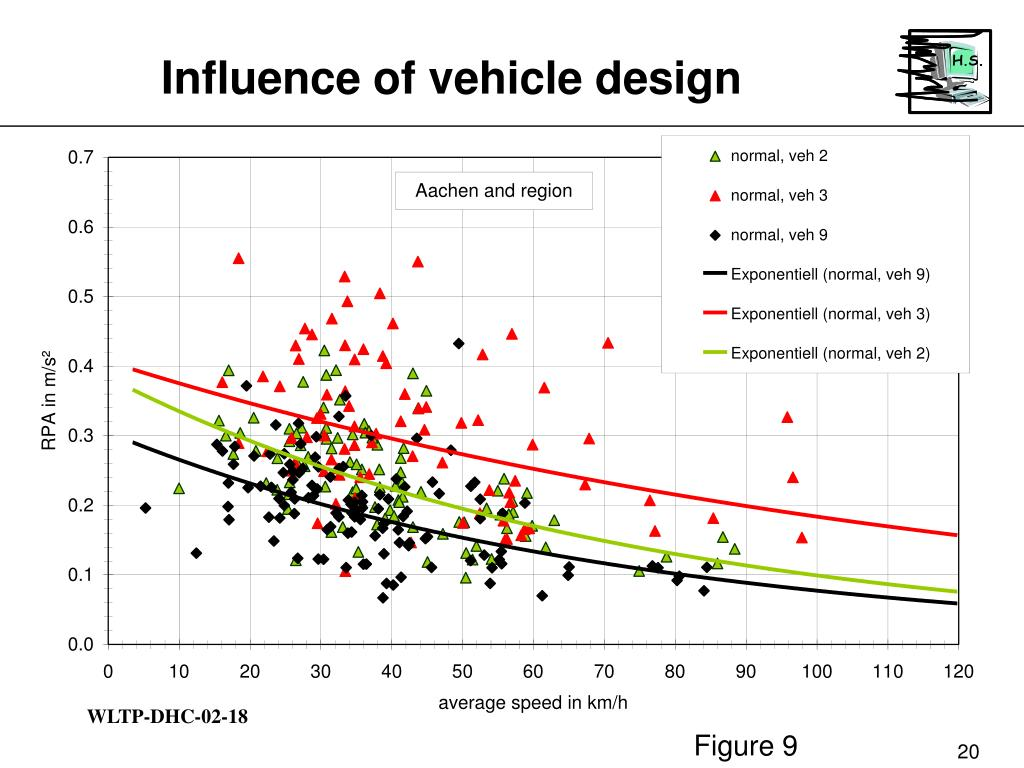Influence of vehicle design