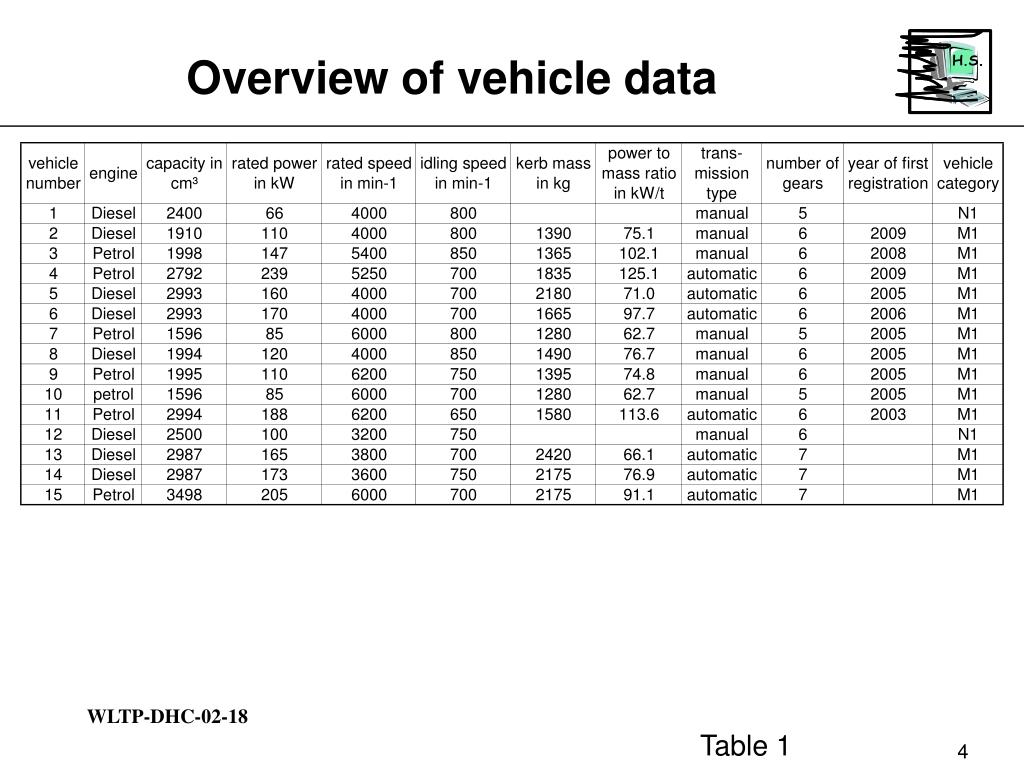 Overview of vehicle data