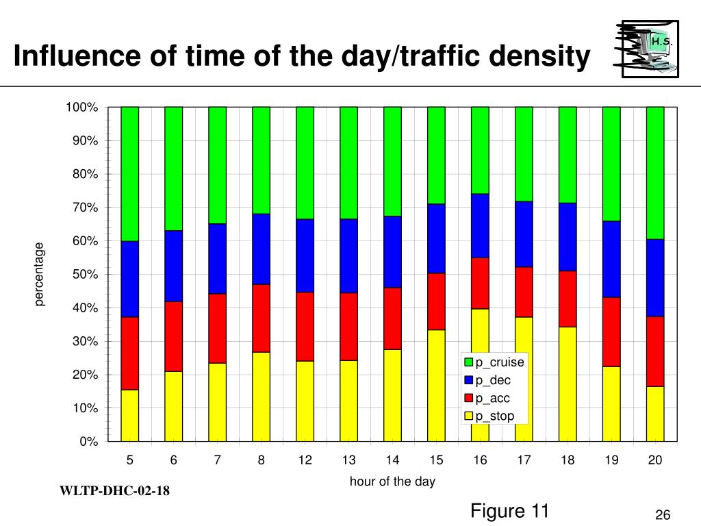Influence of time of the day/traffic density