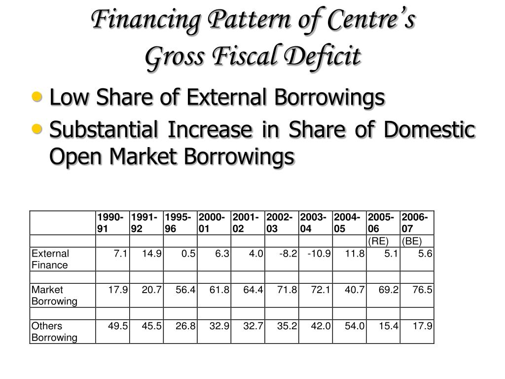 Financing Pattern of Centre's