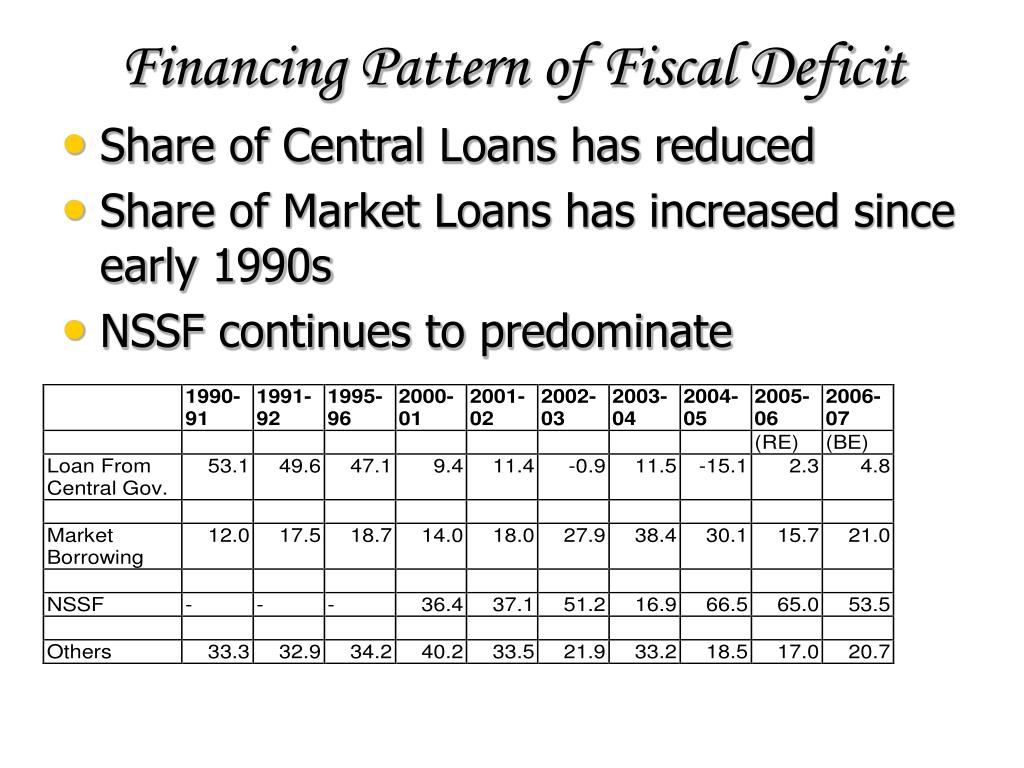 Financing Pattern of Fiscal Deficit