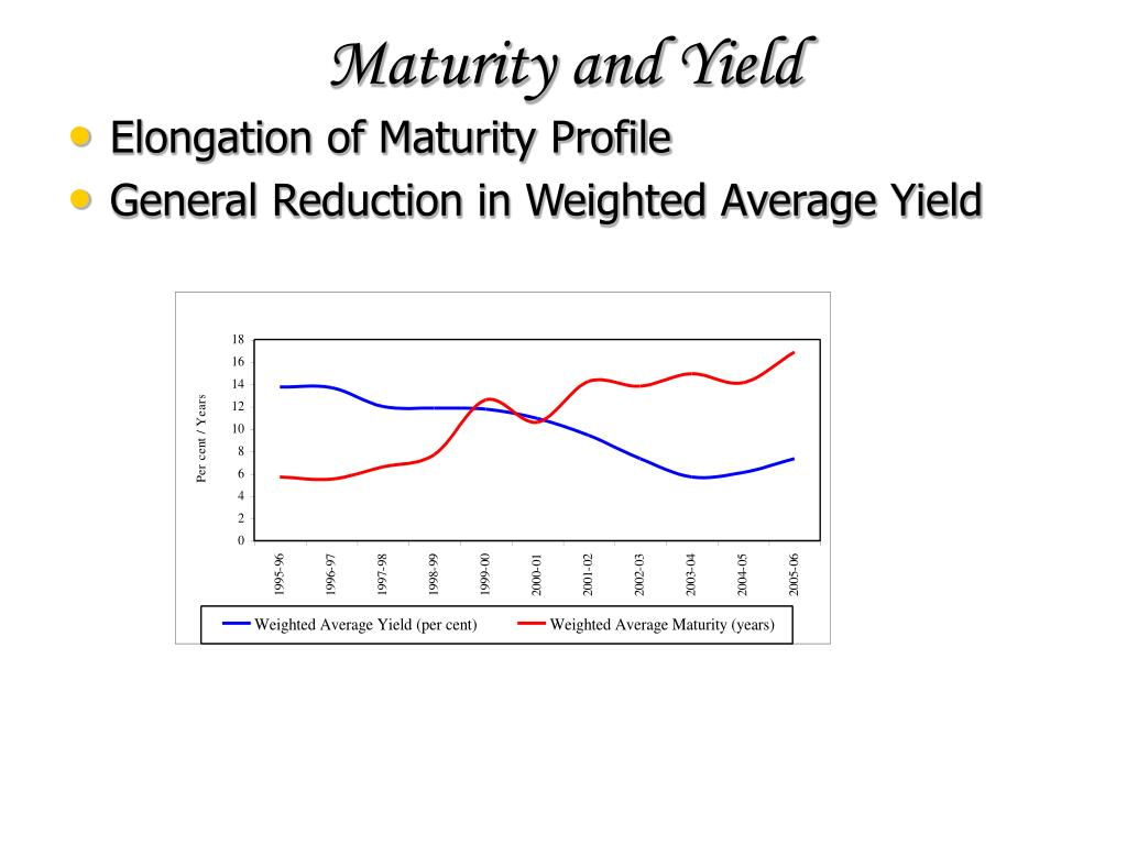 Maturity and Yield