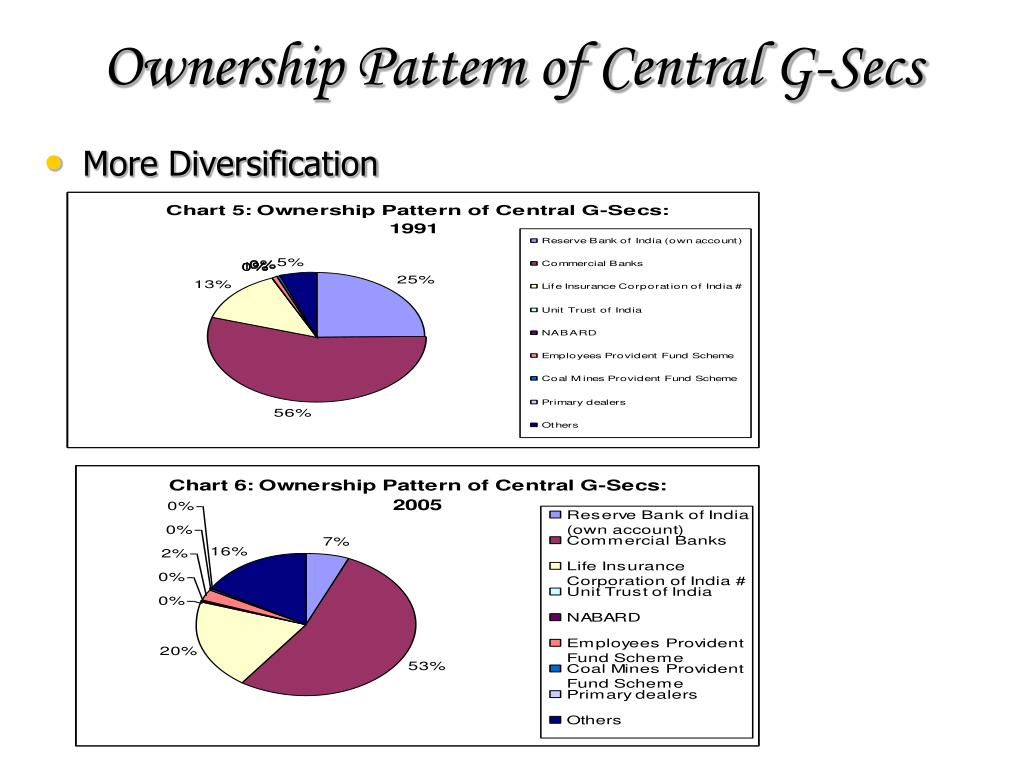 Ownership Pattern of Central G-Secs