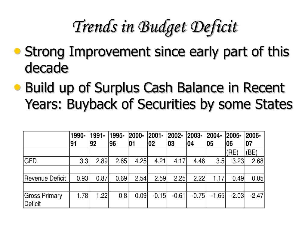 Trends in Budget Deficit