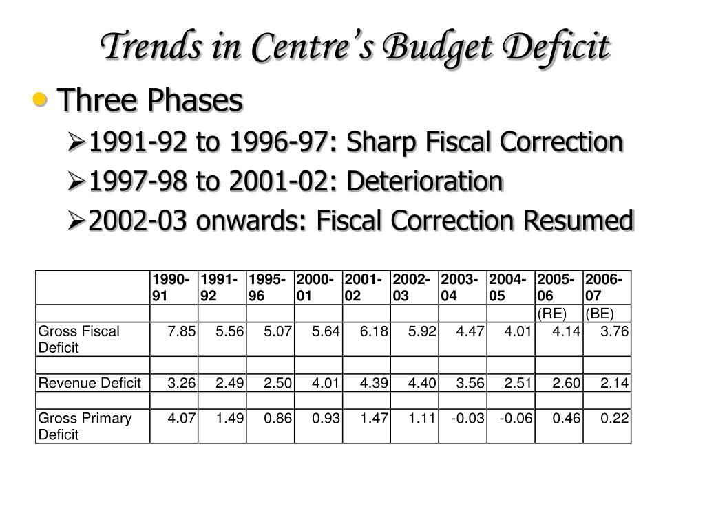 Trends in Centre's Budget Deficit
