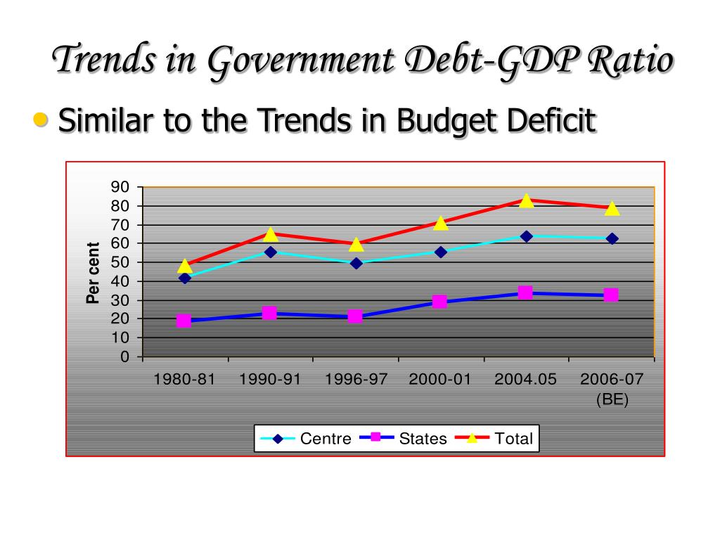 Trends in Government Debt-GDP Ratio