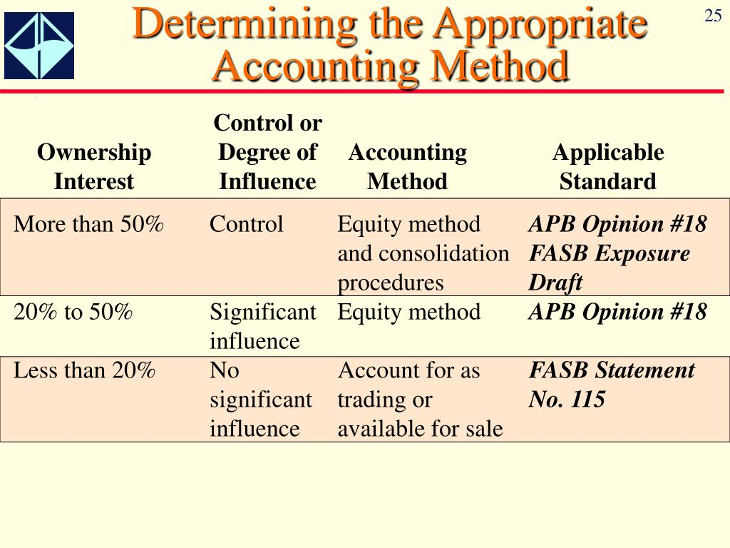 the equity method of accounting for Equity method overview the equity method of accounting is used to account for an organization's investment in another entity (the investee) this method is only used when the investor has significant influence over the investee.