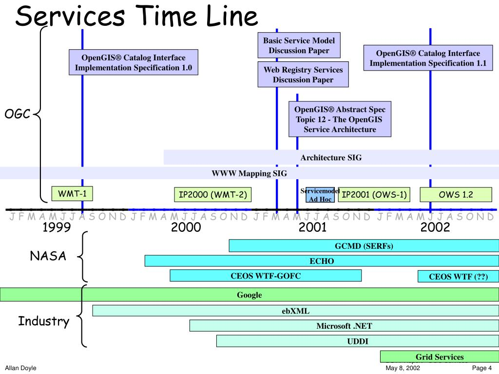 Services Time Line