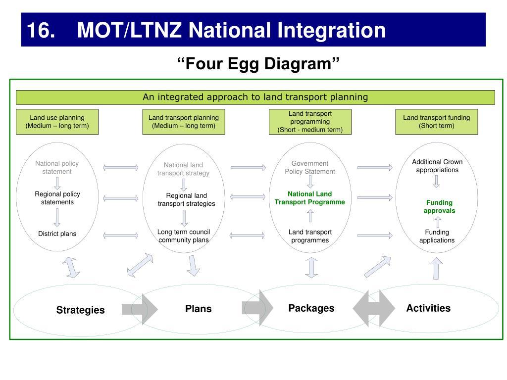 16. MOT/LTNZ National Integration