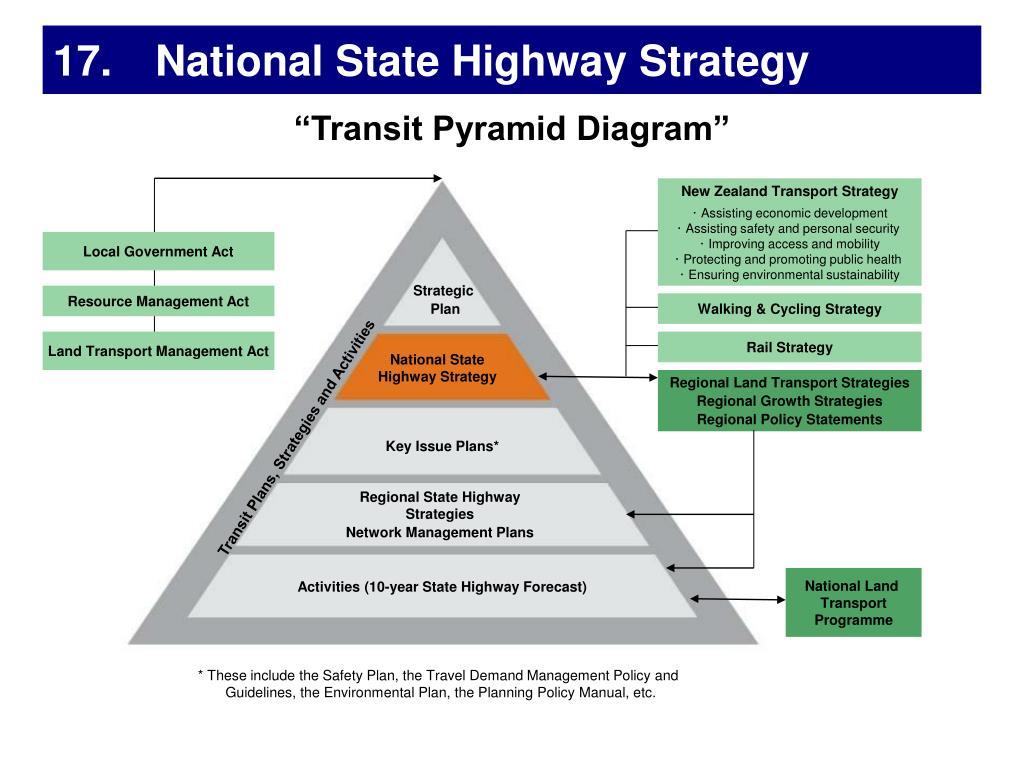 New Zealand Transport Strategy