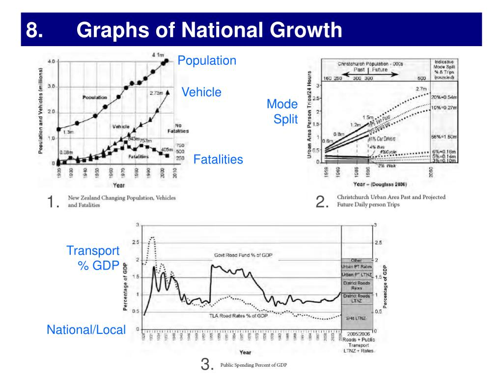 8. Graphs of National Growth