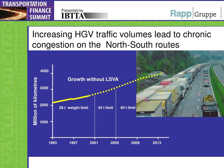 Increasing hgv traffic volumes lead to chronic congestion on the north south routes