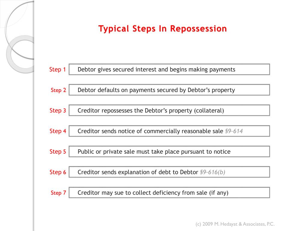 Typical Steps In Repossession