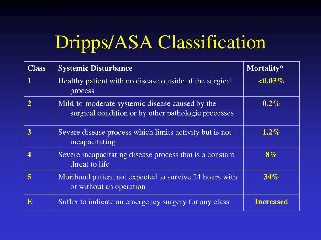 Dripps/ASA Classification