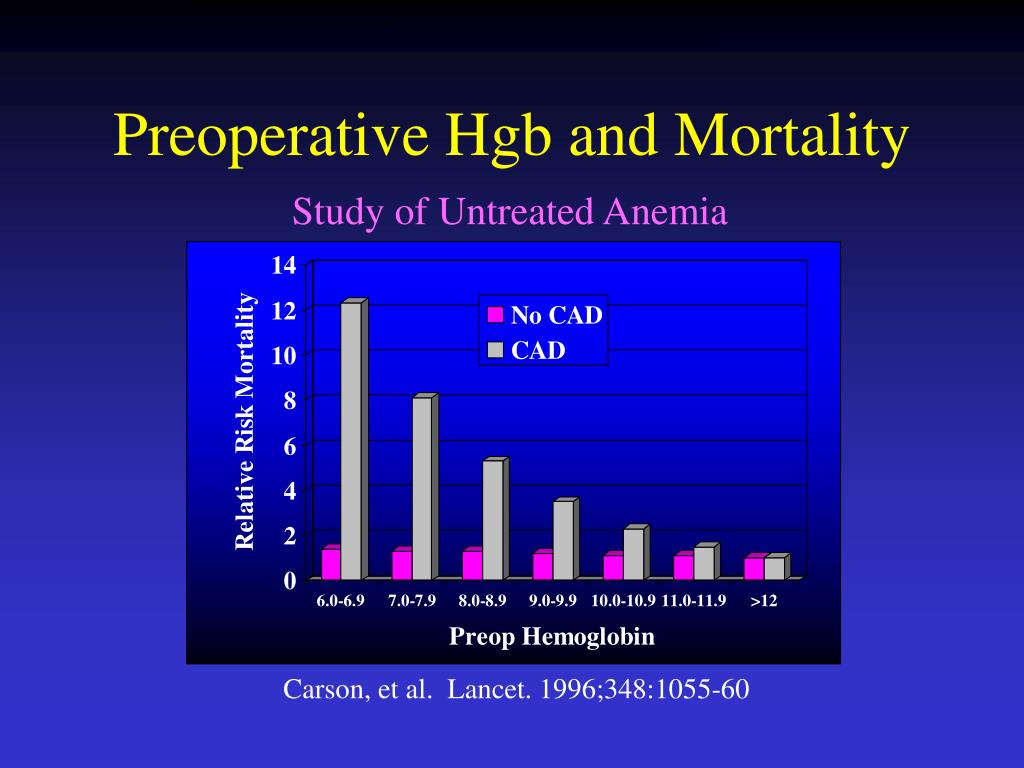 Preoperative Hgb and Mortality