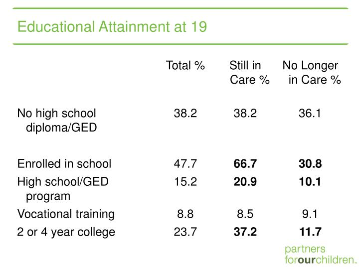 Educational Attainment at 19
