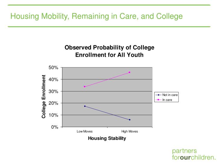 Housing Mobility, Remaining in Care, and College